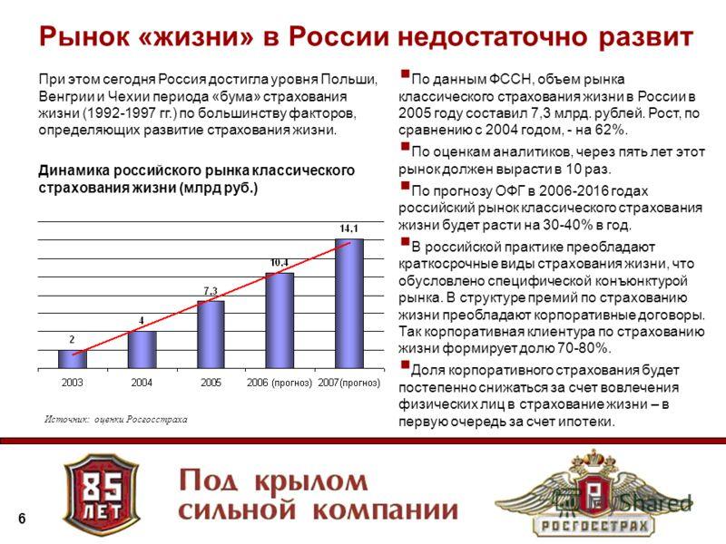 6 При этом сегодня Россия достигла уровня Польши, Венгрии и Чехии периода «бума» страхования жизни (1992-1997 гг.) по большинству факторов, определяющих развитие страхования жизни. По данным ФССН, объем рынка классического страхования жизни в России