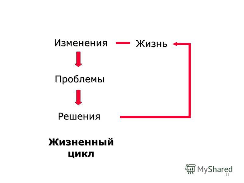 Изменения Проблемы Решения Жизнь Жизненный цикл 11