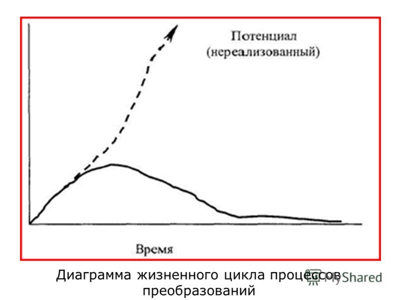 Диаграмма жизненного цикла процессов преобразований