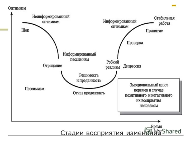 Стадии восприятия изменений
