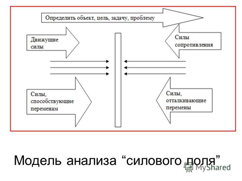 Модель анализа силового поля