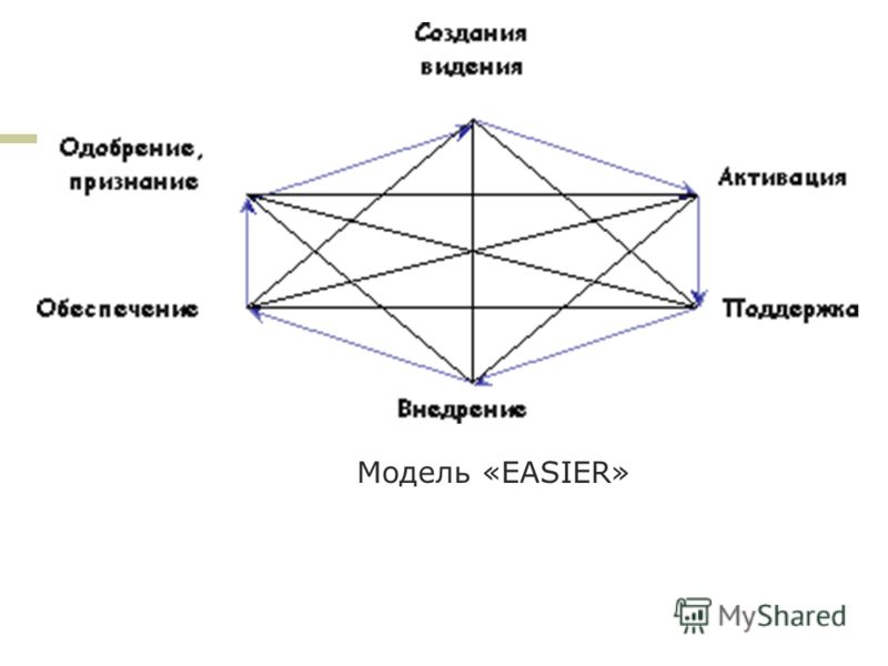 Модель «EASIER»