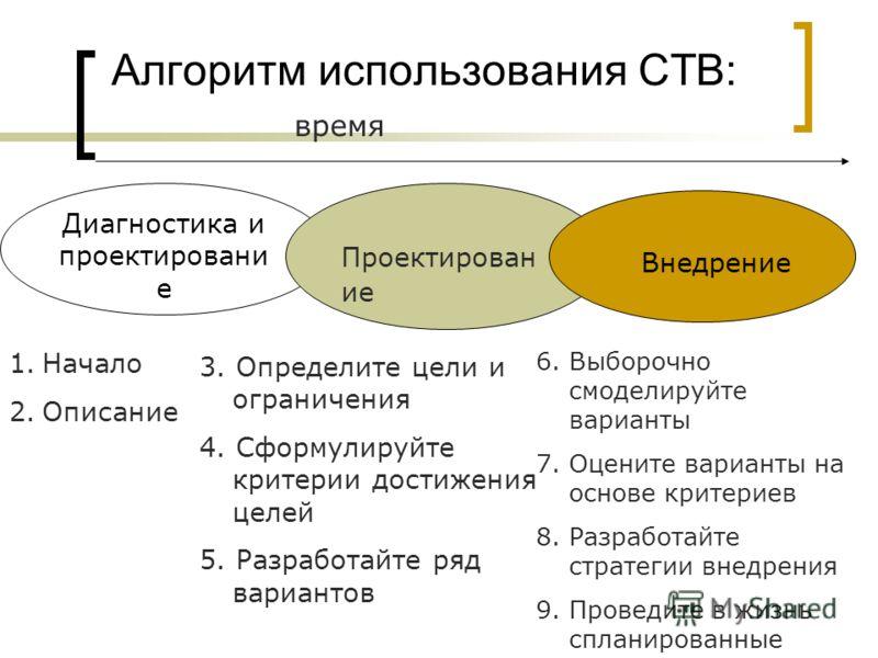 Алгоритм использования СТВ: Диагностика и проектировани е Проектирован ие Внедрение время 1.Начало 2.Описание 3. Определите цели и ограничения 4. Сформулируйте критерии достижения целей 5. Разработайте ряд вариантов 6. Выборочно смоделируйте варианты