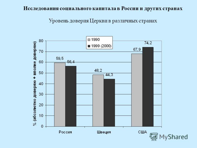 Исследования социального капитала в России и других странах Уровень доверия Церкви в различных странах