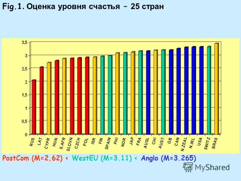 Fig.1. Оценка уровня счастья – 25 стран PostCom (M=2,62) < WestEU (M=3.11) < Anglo (M=3.265)
