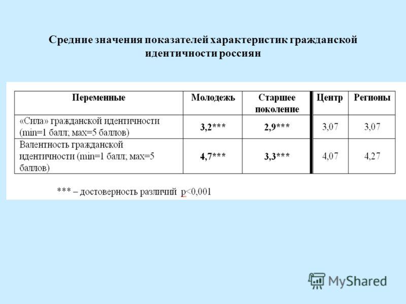 Средние значения показателей характеристик гражданской идентичности россиян