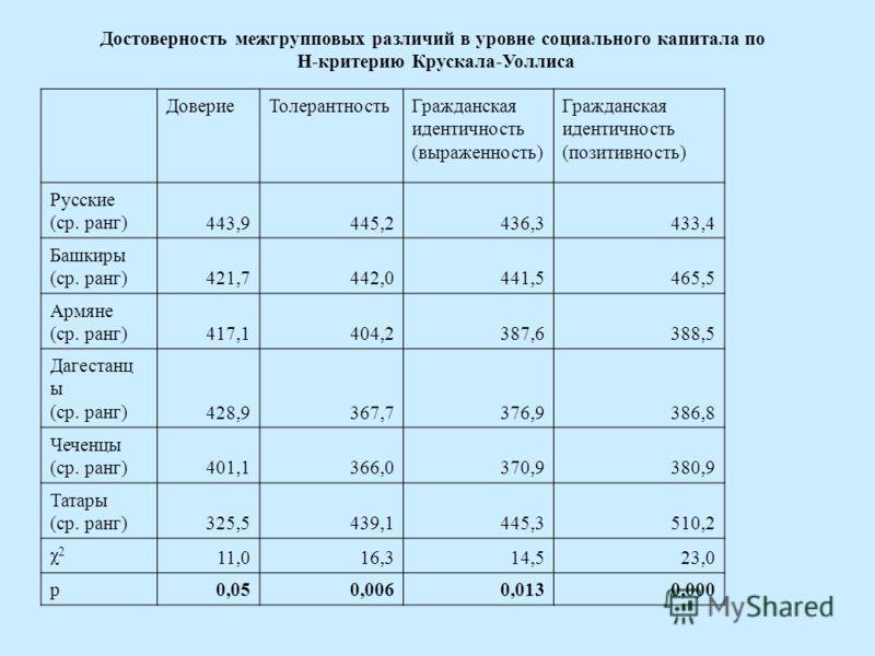 ДовериеТолерантностьГражданская идентичность (выраженность) Гражданская идентичность (позитивность) Русские (ср. ранг) 443,9445,2436,3433,4 Башкиры (ср. ранг) 421,7442,0441,5465,5 Армяне (ср. ранг) 417,1404,2387,6388,5 Дагестанц ы (ср. ранг) 428,9367