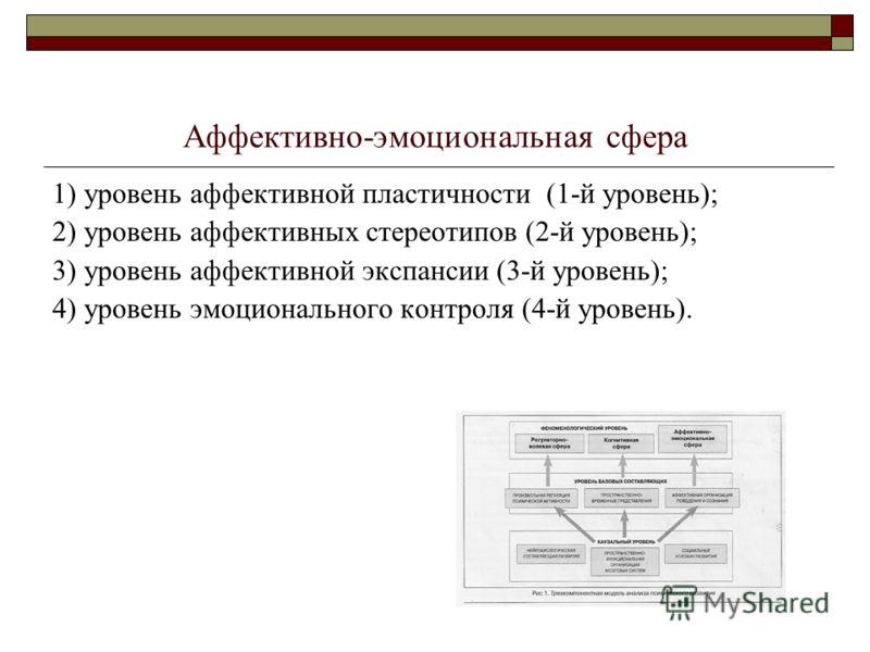 Аффективно-эмоциональная сфера 1) уровень аффективной пластичности (1-й уровень); 2) уровень аффективных стереотипов (2-й уровень); 3) уровень аффективной экспансии (3-й уровень); 4) уровень эмоционального контроля (4-й уровень).