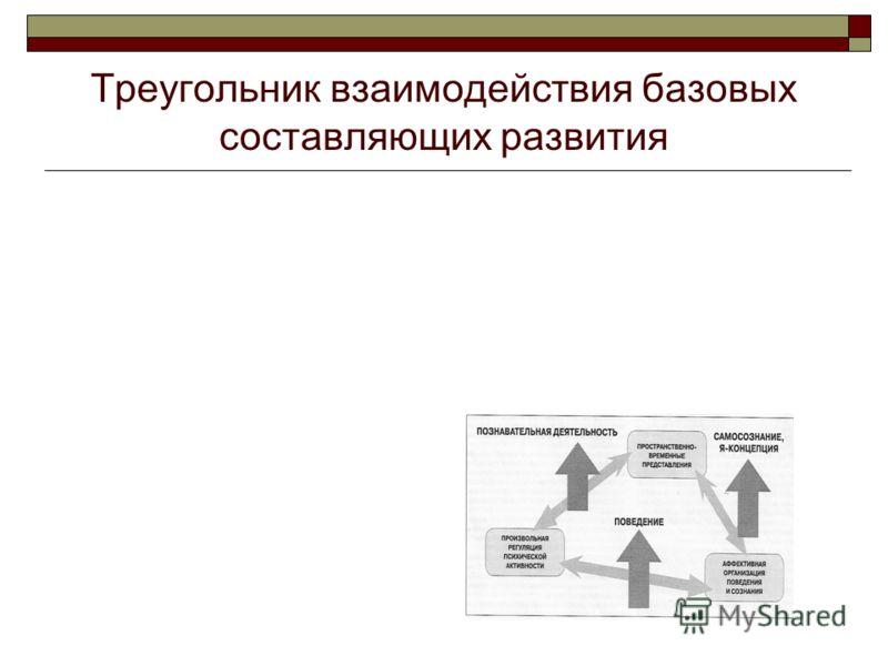 Треугольник взаимодействия базовых составляющих развития