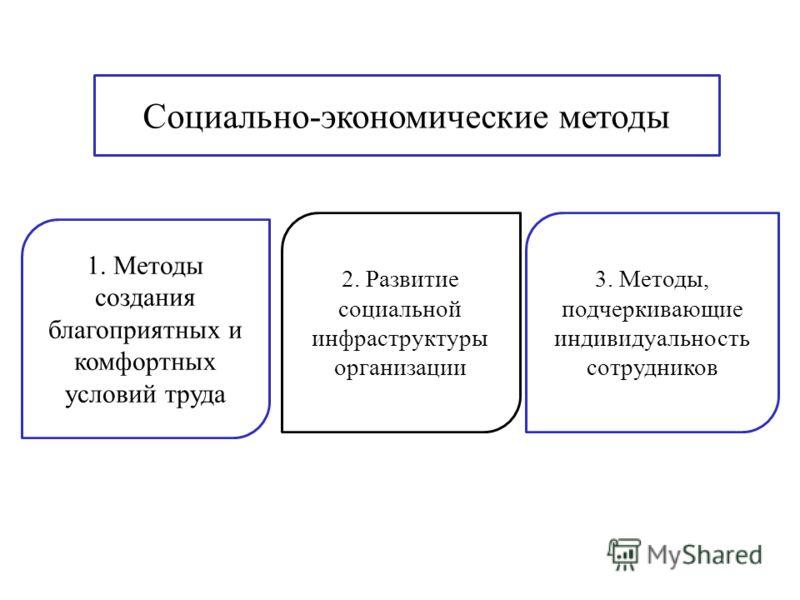 Социально-экономические методы 1. Методы создания благоприятных и комфортных условий труда 2. Развитие социальной инфраструктуры организации 3. Методы, подчеркивающие индивидуальность сотрудников