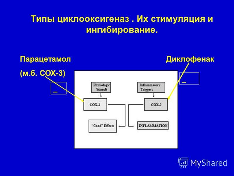 Типы циклооксигеназ. Их стимуляция и ингибирование. Парацетамол (м.б. СОХ-3) Диклофенак _ _