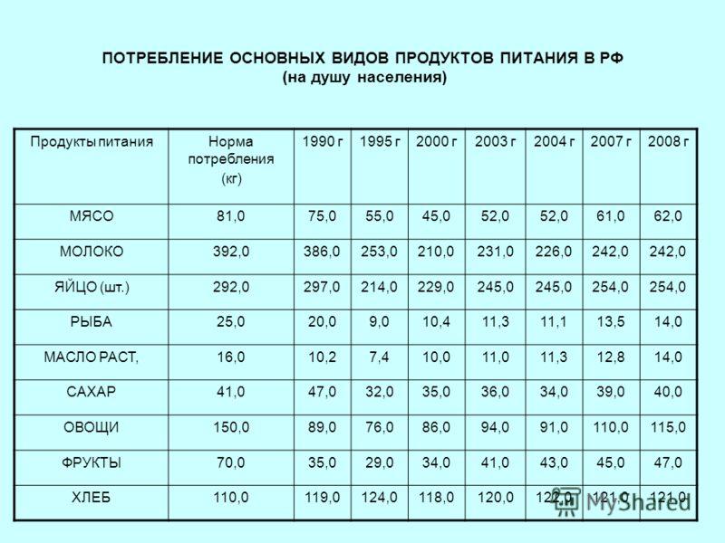 ПОТРЕБЛЕНИЕ ОСНОВНЫХ ВИДОВ ПРОДУКТОВ ПИТАНИЯ В РФ (на душу населения) Продукты питанияНорма потребления (кг) 1990 г1995 г2000 г2003 г2004 г2007 г2008 г МЯСО81,075,055,045,052,0 61,062,0 МОЛОКО392,0386,0253,0210,0231,0226,0242,0 ЯЙЦО (шт.)292,0297,021