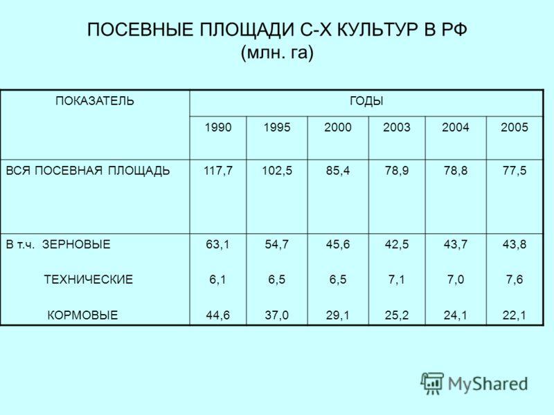 ПОСЕВНЫЕ ПЛОЩАДИ С-Х КУЛЬТУР В РФ (млн. га) ПОКАЗАТЕЛЬГОДЫ 199019952000200320042005 ВСЯ ПОСЕВНАЯ ПЛОЩАДЬ117,7102,585,478,978,877,5 В т.ч. ЗЕРНОВЫЕ ТЕХНИЧЕСКИЕ КОРМОВЫЕ 63,1 6,1 44,6 54,7 6,5 37,0 45,6 6,5 29,1 42,5 7,1 25,2 43,7 7,0 24,1 43,8 7,6 22,