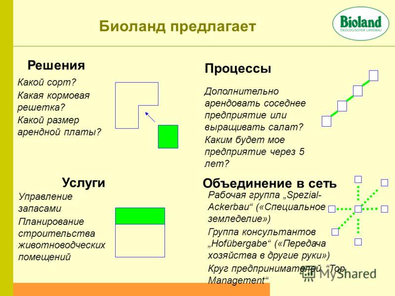 Биоланд предлагает Решения Процессы Объединение в сеть Услуги Какой сорт? Какая кормовая решетка? Какой размер арендной платы? Дополнительно арендовать соседнее предприятие или выращивать салат? Каким будет мое предприятие через 5 лет? Рабочая группа