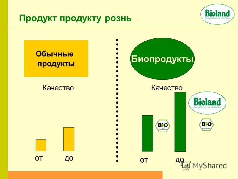 Обычные продукты Биопродукты Качество от до Качество отдо Продукт продукту рознь