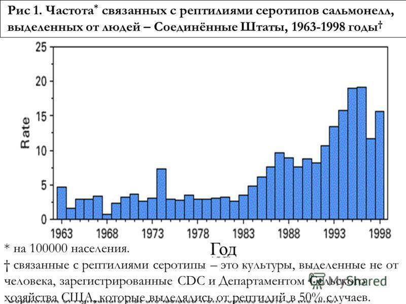 Рис 1. Частота * связанных с рептилиями серотипов сальмонелл, выделенных от людей – Соединённые Штаты, 1963-1998 годы * на 100000 населения. связанные с рептилиями серотипы – это культуры, выделенные не от человека, зарегистрированные CDC и Департаме