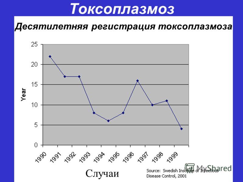 Токсоплазмоз Десятилетняя регистрация токсоплазмоза Случаи