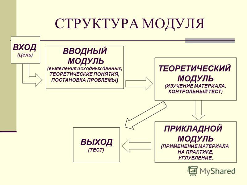 СТРУКТУРА МОДУЛЯ ВХОД (Цель) ВВОДНЫЙ МОДУЛЬ (выявления исходных данных, ТЕОРЕТИЧЕСКИЕ ПОНЯТИЯ, ) ПОСТАНОВКА ПРОБЛЕМЫ) ТЕОРЕТИЧЕСКИЙ МОДУЛЬ (ИЗУЧЕНИЕ МАТЕРИАЛА, КОНТРОЛЬНЫЙ ТЕСТ) ПРИКЛАДНОЙ МОДУЛЬ (ПРИМЕНЕНИЕ МАТЕРИАЛА НА ПРАКТИКЕ, УГЛУБЛЕНИЕ, ВЫХОД (
