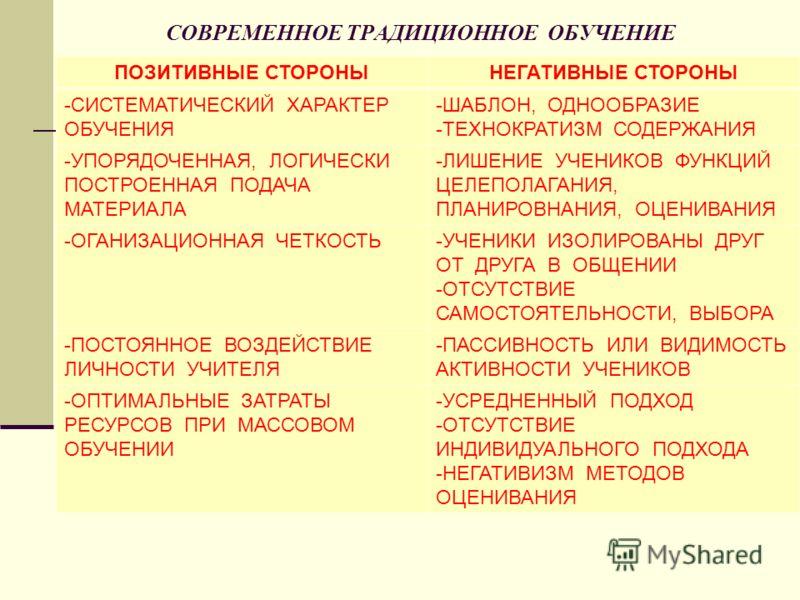 СОВРЕМЕННОЕ ТРАДИЦИОННОЕ ОБУЧЕНИЕ ПОЗИТИВНЫЕ СТОРОНЫНЕГАТИВНЫЕ СТОРОНЫ -СИСТЕМАТИЧЕСКИЙ ХАРАКТЕР ОБУЧЕНИЯ -ШАБЛОН, ОДНООБРАЗИЕ -ТЕХНОКРАТИЗМ СОДЕРЖАНИЯ -УПОРЯДОЧЕННАЯ, ЛОГИЧЕСКИ ПОСТРОЕННАЯ ПОДАЧА МАТЕРИАЛА -ЛИШЕНИЕ УЧЕНИКОВ ФУНКЦИЙ ЦЕЛЕПОЛАГАНИЯ, ПЛ