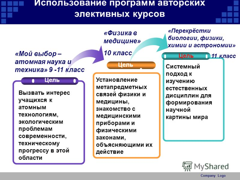 Company Logo Используемые технологии НПК, интернет-проекты, международные, всероссийские конкурсы Эксперименты и исследования, олимпиады Создание психологического комфорта Социализация, Взаимодействие, Толерантность Проектно- исследовательские Поиско