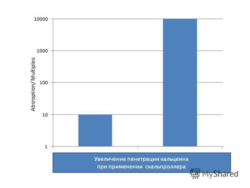 Увеличение пенетрации кальцеина при применении скальпроллера