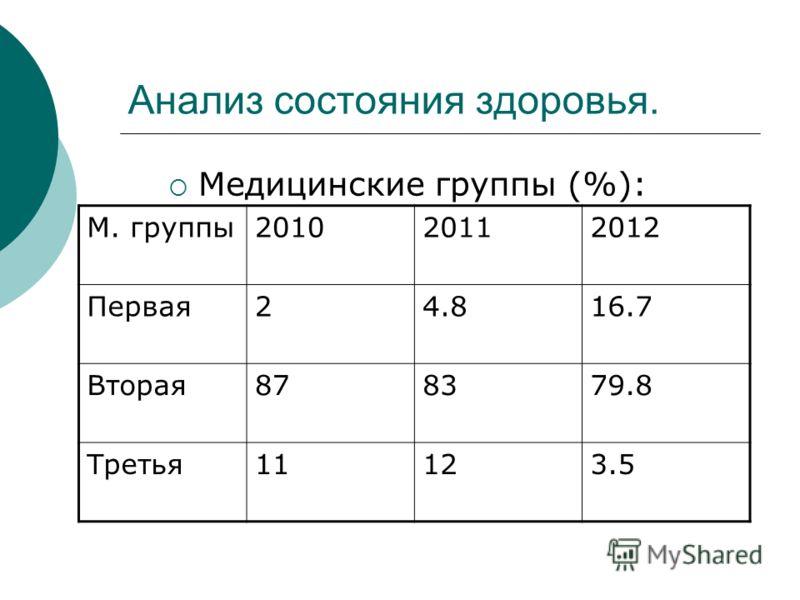 Анализ состояния здоровья. Медицинские группы (%): М. группы201020112012 Первая24.816.7 Вторая878379.8 Третья11123.5