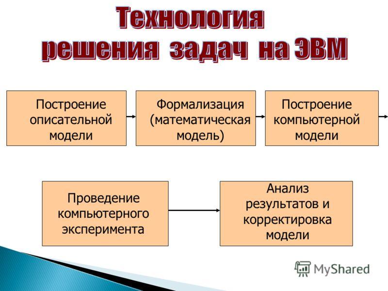 Построение описательной модели Формализация (математическая модель) Построение компьютерной модели Проведение компьютерного эксперимента Анализ результатов и корректировка модели