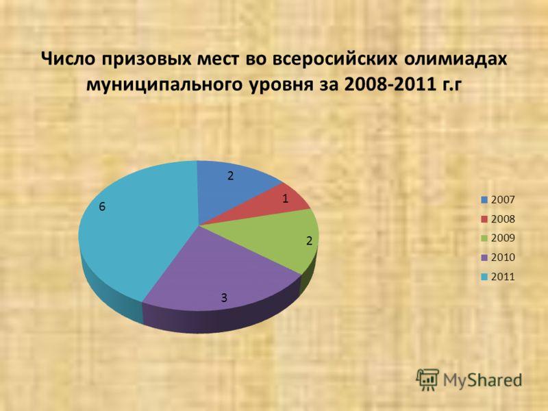 Число призовых мест во всеросийских олимиадах муниципального уровня за 2008-2011 г.г