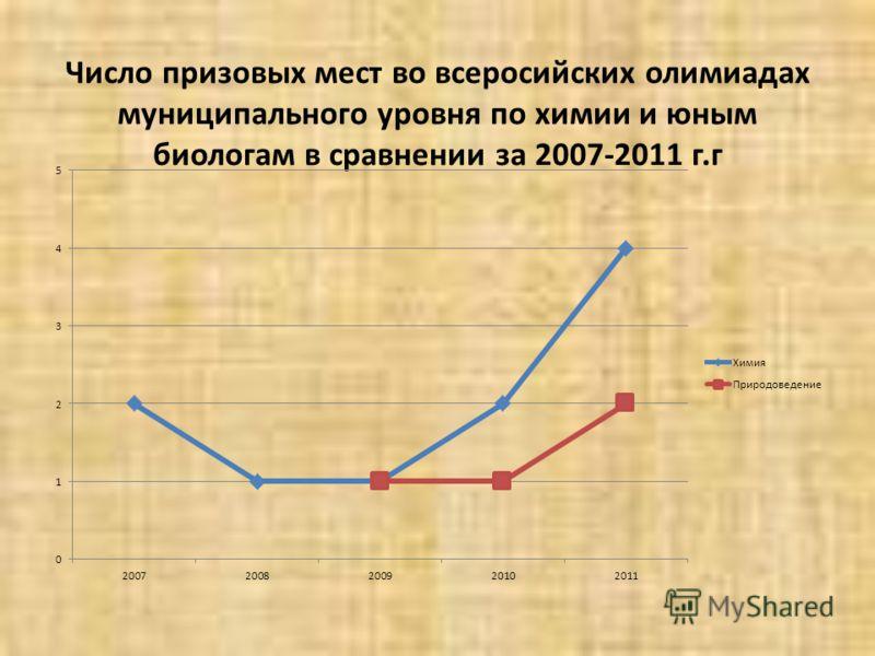 Число призовых мест во всеросийских олимиадах муниципального уровня по химии и юным биологам в сравнении за 2007-2011 г.г