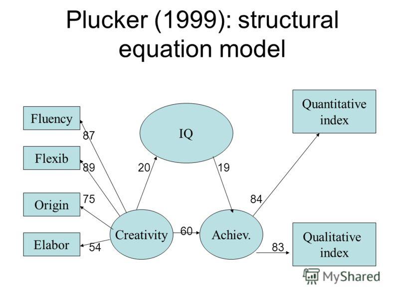 Plucker (1999): structural equation model 87 89 20 19 75 84 60 54 83 Fluency Flexib Origin Elabor Quantitative index Qualitative index IQ CreativityAchiev.