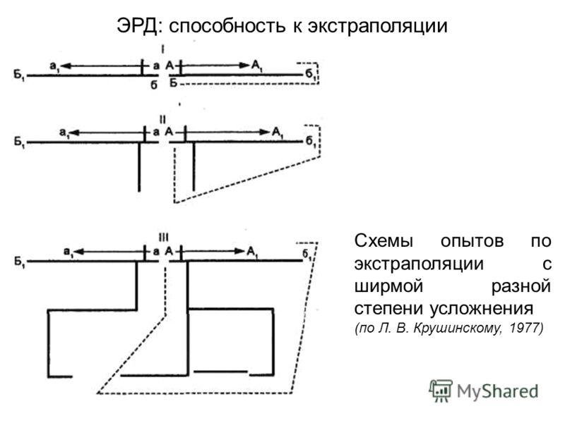 Схемы опытов по экстраполяции с ширмой разной степени усложнения (по Л. В. Крушинскому, 1977) ЭРД: способность к экстраполяции