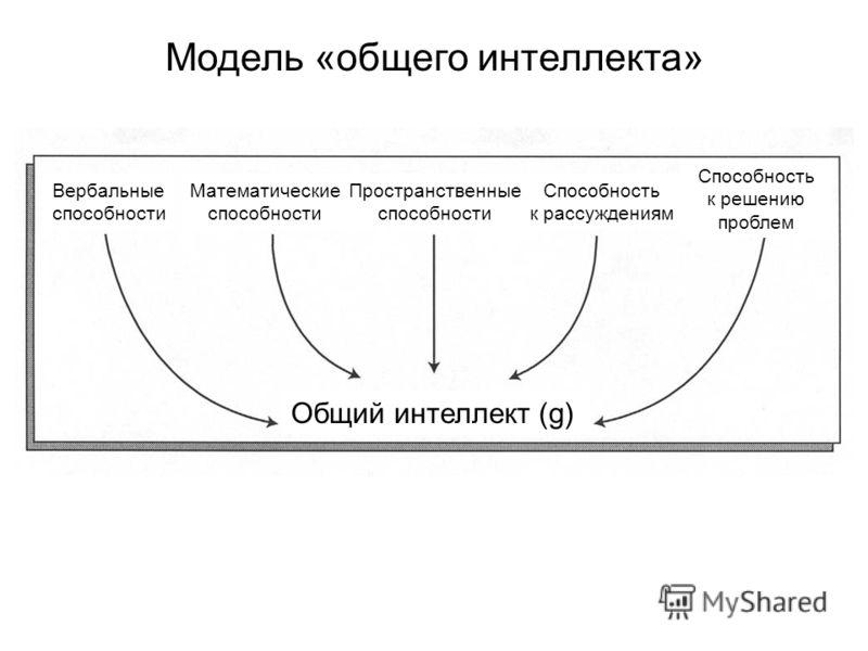Модель «общего интеллекта» Общий интеллект (g) Вербальные способности Математические способности Пространственные способности Способность к рассуждениям Способность к решению проблем