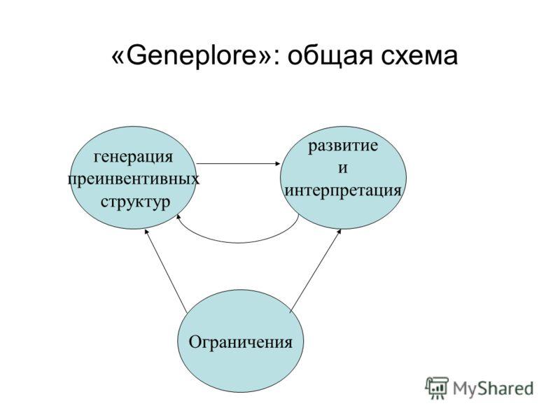 генерация преинвентивных структур развитие и интерпретация Ограничения «Geneplore»: общая схема