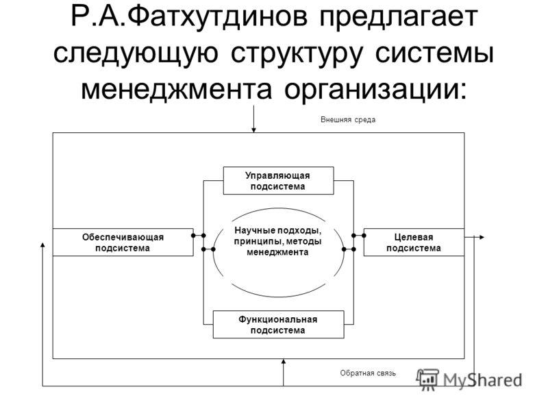 Р.А.Фатхутдинов предлагает следующую структуру системы менеджмента организации: Управляющая подсистема Функциональная подсистема Обеспечивающая подсистема Целевая подсистема Научные подходы, принципы, методы менеджмента Обратная связь Внешняя среда