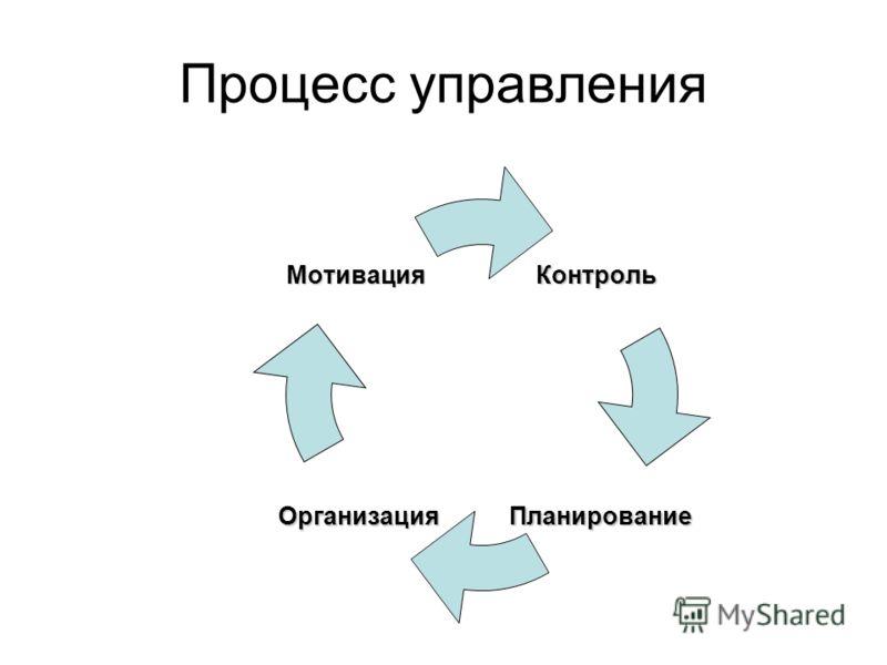 Процесс управленияКонтроль ПланированиеОрганизация Мотивация