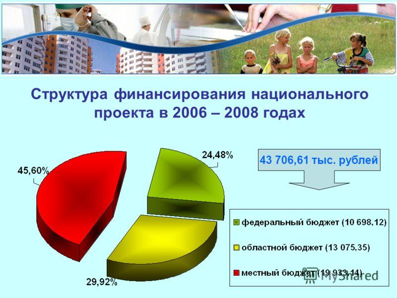 Структура финансирования национального проекта в 2006 – 2008 годах 43 706,61 тыс. рублей