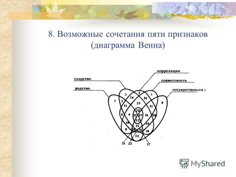 8. Возможные сочетания пяти признаков (диаграмма Венна)