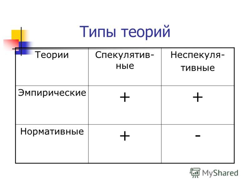 Типы теорий ТеорииСпекулятив- ные Неспекуля- тивные Эмпирические ++ Нормативные +-