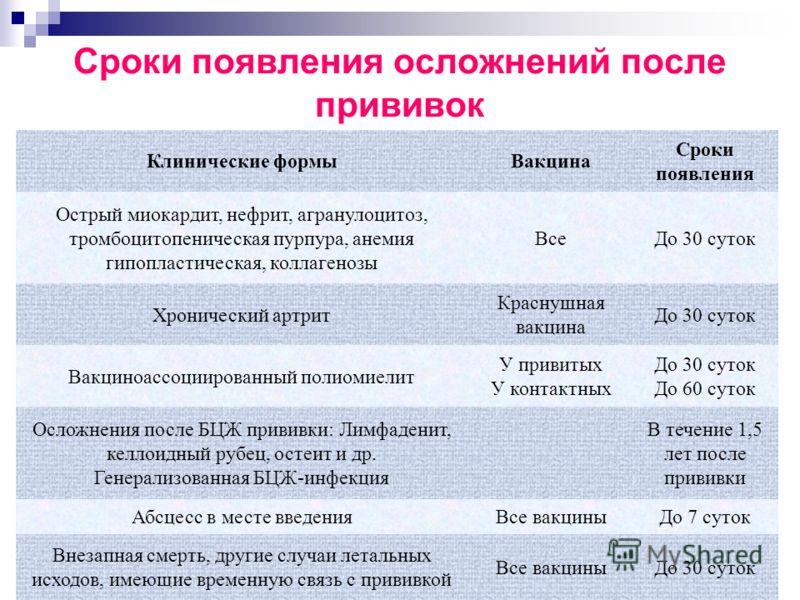 Клинические формыВакцина Сроки появления Острый миокардит, нефрит, агранулоцитоз, тромбоцитопеническая пурпура, анемия гипопластическая, коллагенозы ВсеДо 30 суток Хронический артрит Краснушная вакцина До 30 суток Вакциноассоциированный полиомиелит У