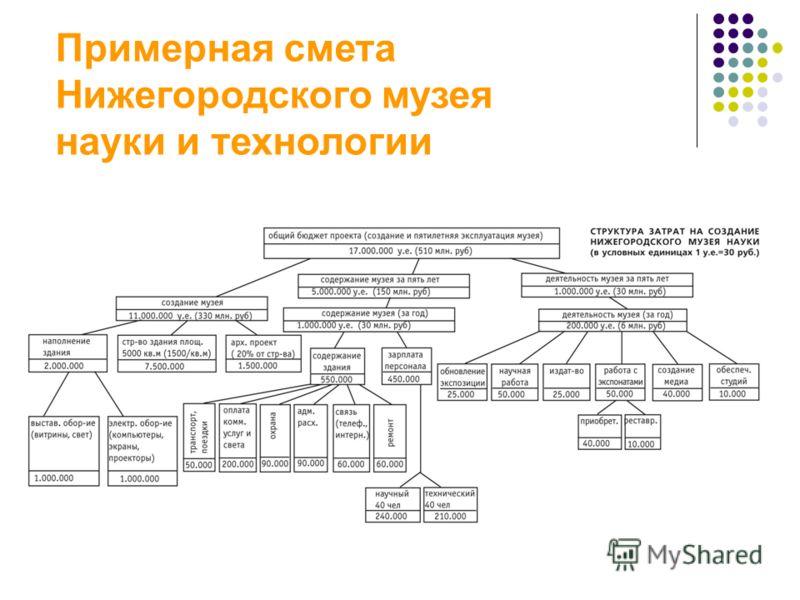 Примерная смета Нижегородского музея науки и технологии