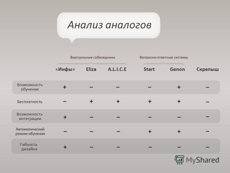 Анализ аналогов