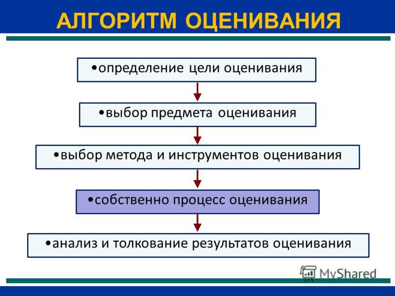 АЛГОРИТМ ОЦЕНИВАНИЯ определение цели оценивания выбор предмета оценивания выбор метода и инструментов оценивания анализ и толкование результатов оценивания собственно процесс оценивания