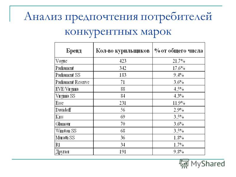Анализ предпочтения потребителей конкурентных марок
