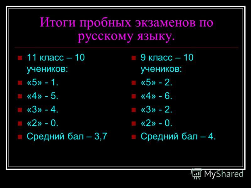 Итоги пробных экзаменов по русскому языку. 11 класс – 10 учеников: «5» - 1. «4» - 5. «3» - 4. «2» - 0. Средний бал – 3,7 9 класс – 10 учеников: «5» - 2. «4» - 6. «3» - 2. «2» - 0. Средний бал – 4.
