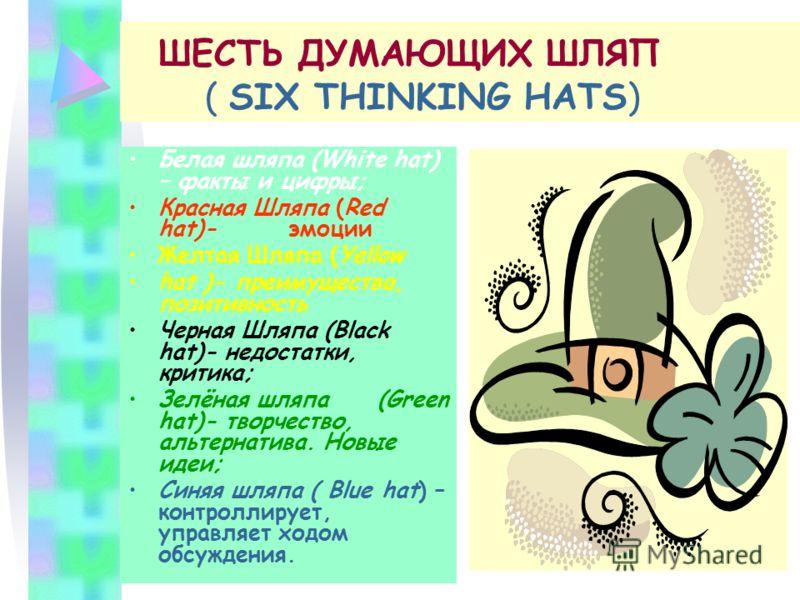 ШЕСТЬ ДУМАЮЩИХ ШЛЯП ( SIX THINKING HATS) Белая шляпа (White hat) – факты и цифры; Красная Шляпа (Red hat)-эмоции Желтая Шляпа (Yellow hat )- преимущества, позитивность Черная Шляпа (Black hat)- недостатки, критика; Зелёная шляпа (Green hat)- творчест