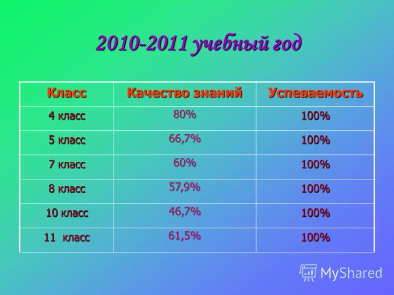 2010-2011 учебный год Класс Качество знаний Успеваемость 4 класс 80% 100% 5 класс 66,7% 100% 7 класс 60% 100% 8 класс 57,9% 100% 10 класс 46,7% 100% 11 класс 61,5% 100%