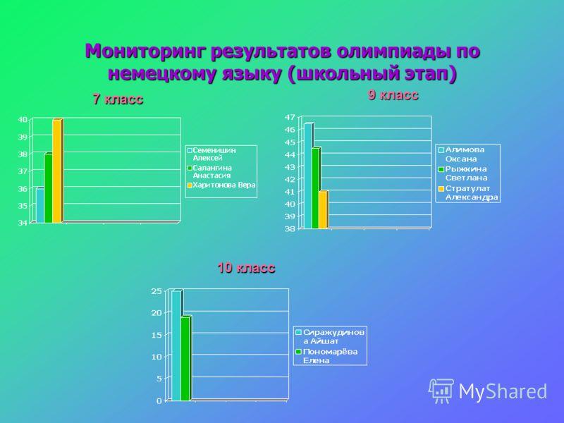 Мониторинг результатов олимпиады по немецкому языку (школьный этап) 7 класс 9 класс 10 класс
