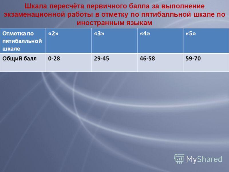Отметка по пятибалльной шкале «2»«3»«4»«5» Общий балл0-2829-4546-5859-70 Шкала пересчёта первичного балла за выполнение экзаменационной работы в отметку по пятибалльной шкале по иностранным языкам