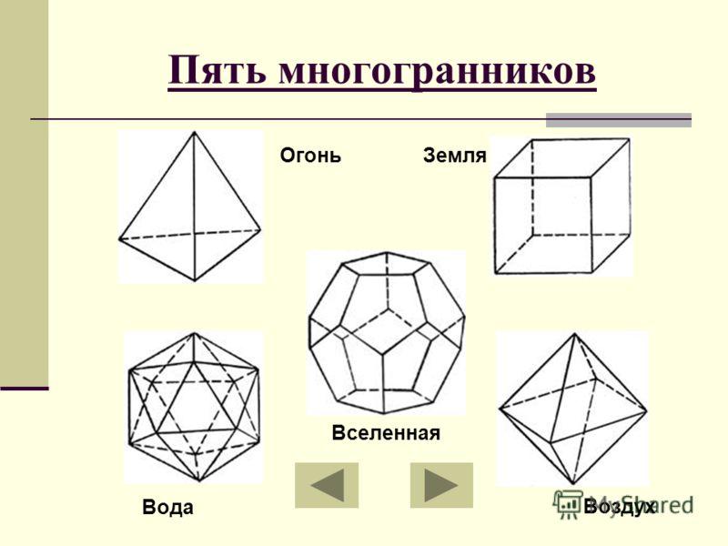 Пять многогранников Вода ЗемляОгонь Воздух Вселенная