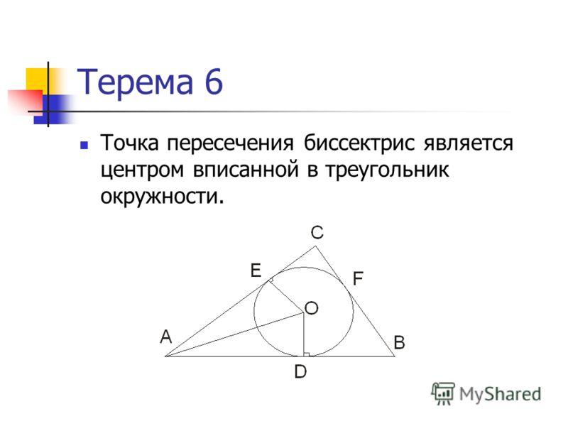 Терема 6 Точка пересечения биссектрис является центром вписанной в треугольник окружности.